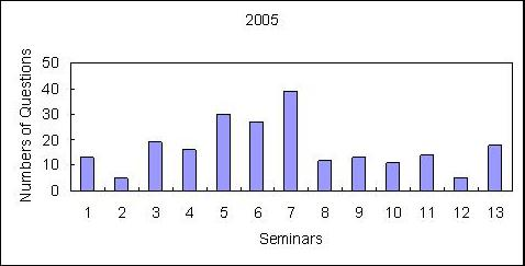 Numbers of Questions at Human SCINT Seminars in 2005