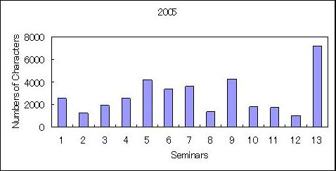 Numbers of Characters in the Q&A summary at Human SCINT Seminars in 2005